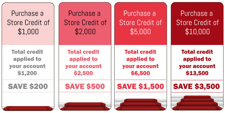 on-credit-pricing